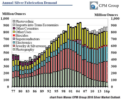Annual Silver Fabrication Demand