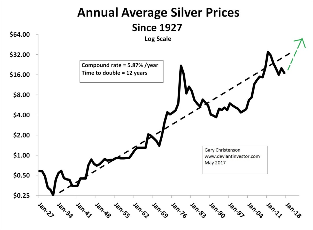 Annual Average Silver Price