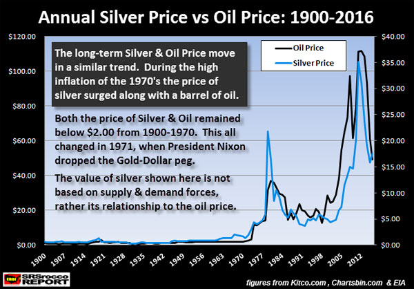 Annual Silver Price vs Oil Price: 1900-2016