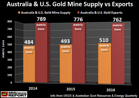 Australia & U.S. Gold Mine Supply vs Exports