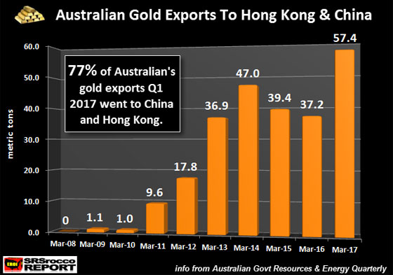 Australian Gold Exports to Hong Kong & China