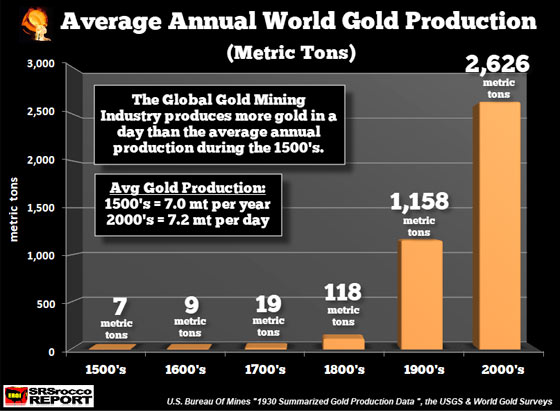 Average Annual World Gold Production (Metric Tons)