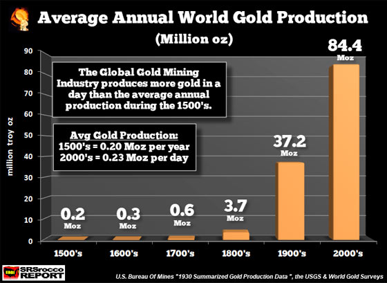 Average Annual World Gold Production (Million Oz)