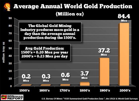 Average Annual World Gold Production (Million Oz)