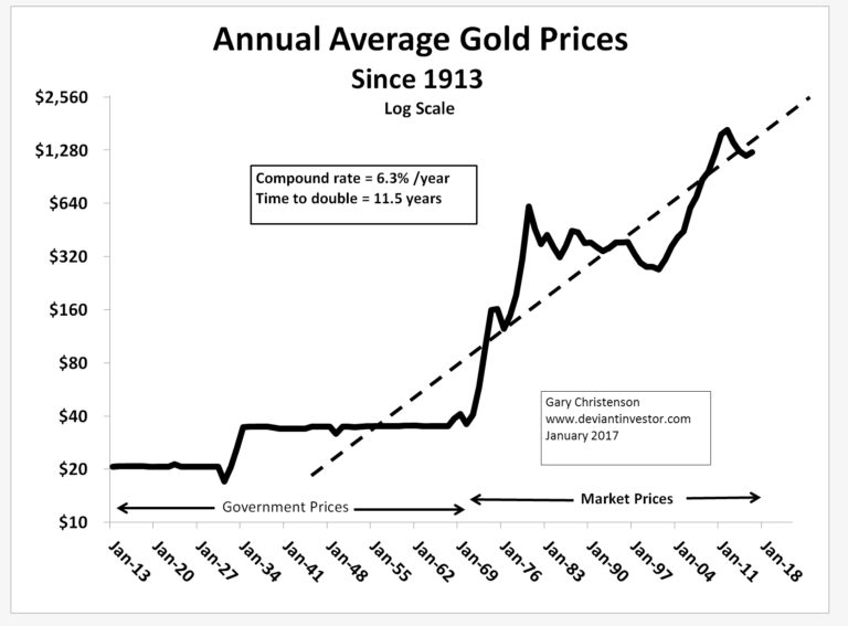 Annual Average Gold Prices