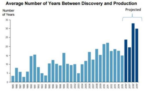 Average Number of Years Between Discovery and Production