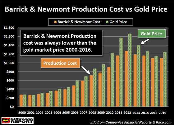 Barrick & Newmont Production Cost vs Gold Price