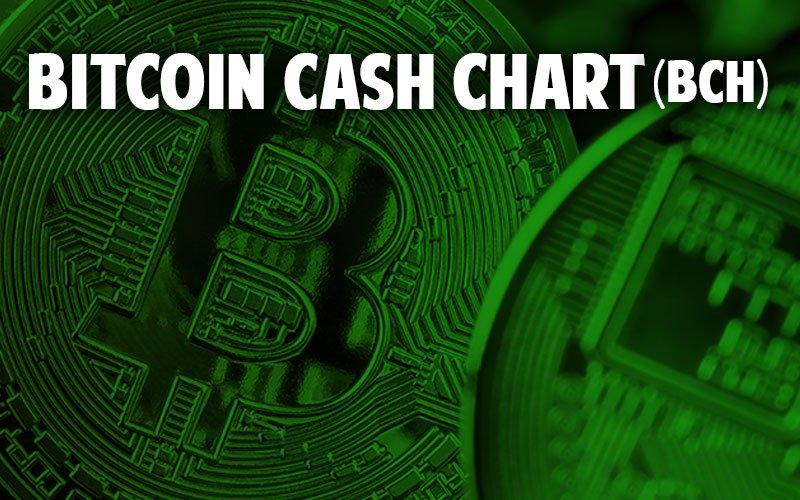BHC Price Chart