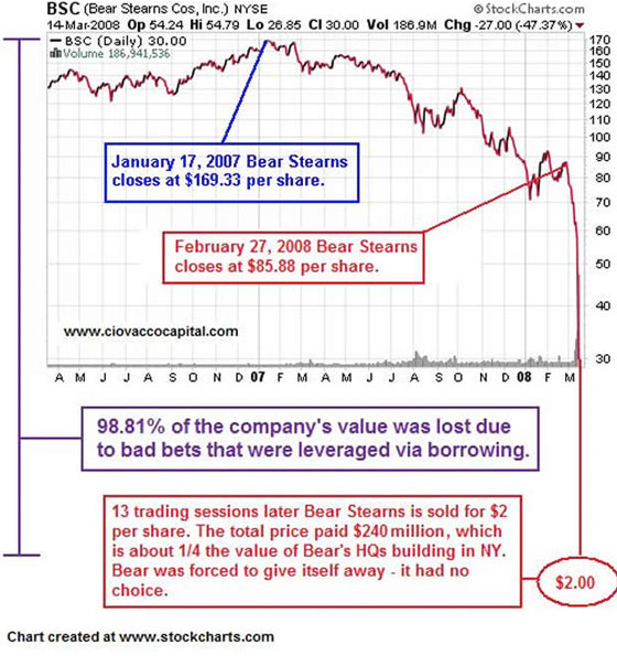 Bear Stearns Cos. (Chart)