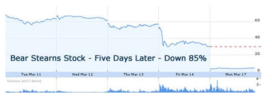 Bear Stearns Stock - Five Days Later - Down 85%