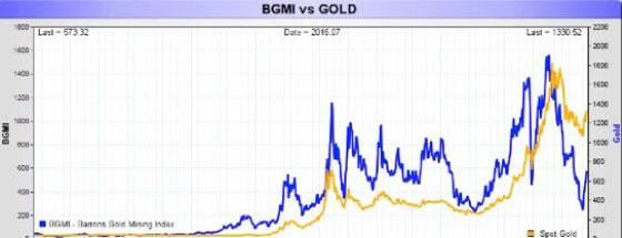 BGMI v Gold