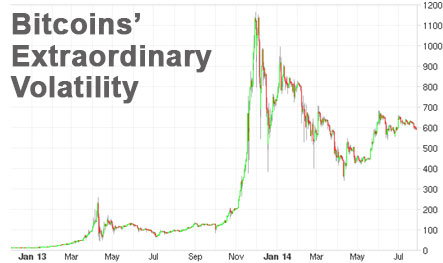 bitcoin volatility vs dollar