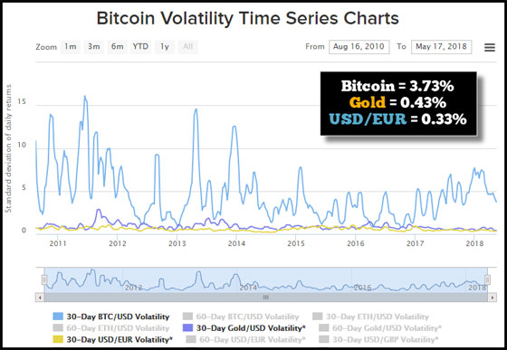 Bitcoin Volatility Time Series Charts