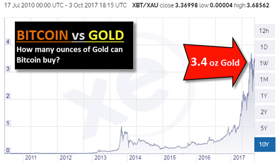 Bitcoin vs Gold: How many ounces of Gold can Bitcoin Buy?