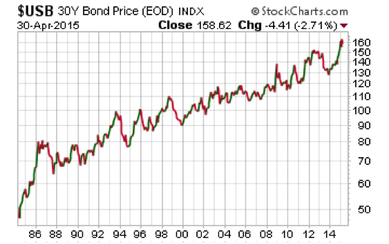 Bond Prices Increase