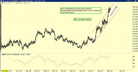 Bullish Silver Chart