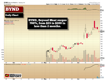 BYND Daily Chart (June 21, 2019)