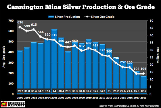 Cannington Mine Silver Production & Ore Grade