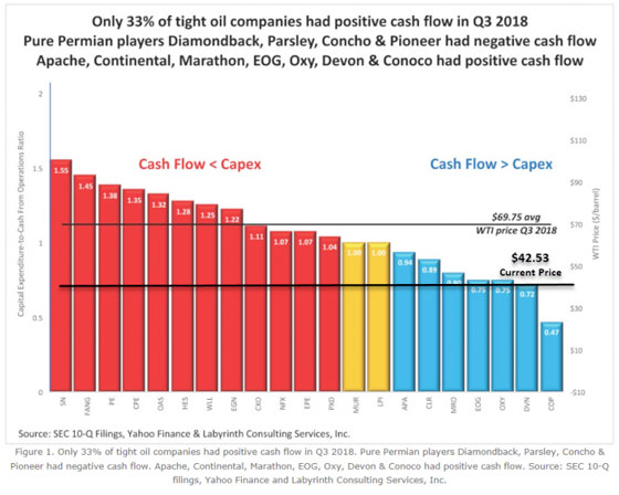 Cash Flow vs Capex (Chart)