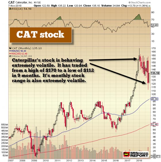 Caterpillar Stock - Nov. 7, 2018