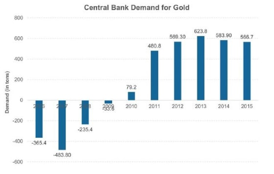 Central Bank Demand for Gold