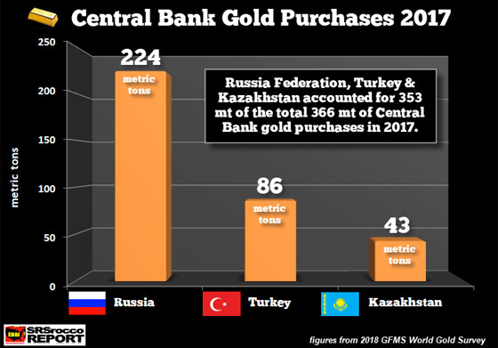 Central Bank Gold Purchases 2017