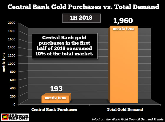 Central Bank Gold Purchases vs. Total Demand (1H 2018)