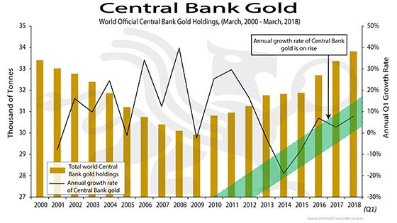 Central Bank Gold (2000-2018)