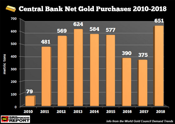 Central Bank Net Gold Purchases 2010-2018