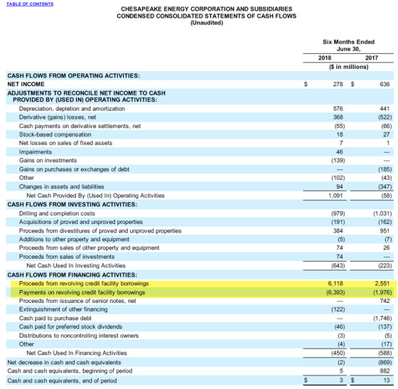 Chesapeake Energy Corporation and Subsidiaries Condensed Consolidated Statements of Cash Flows (Unaudited)