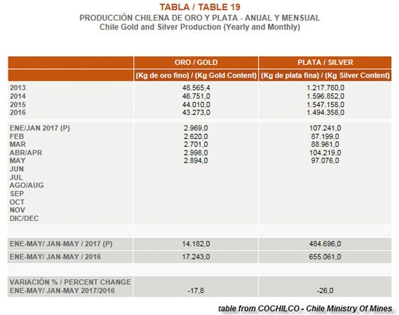 Chile Gold and Silver Production (Yearly and Monthly)