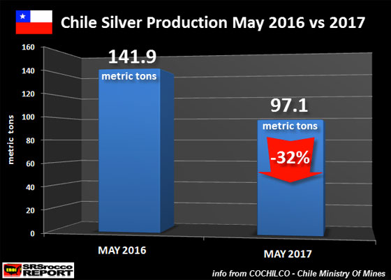 Chile Silver Production May 2016 vs 2017
