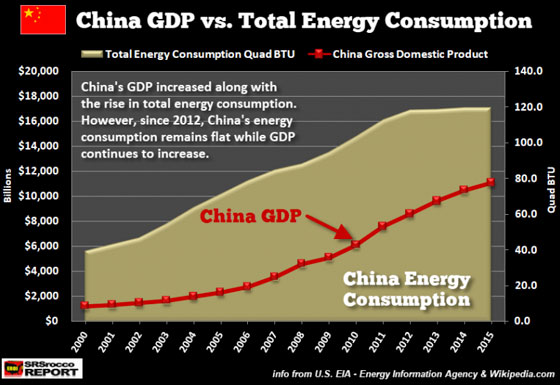 China GDP vs. Total Energy Consumption