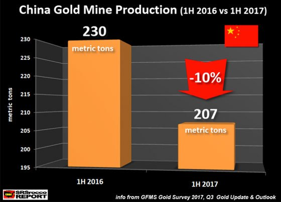 China gold mine production (1h 2016 vs 1h 2017)