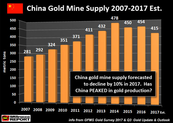 China Gold Mine Supply 2007-2017 Est.