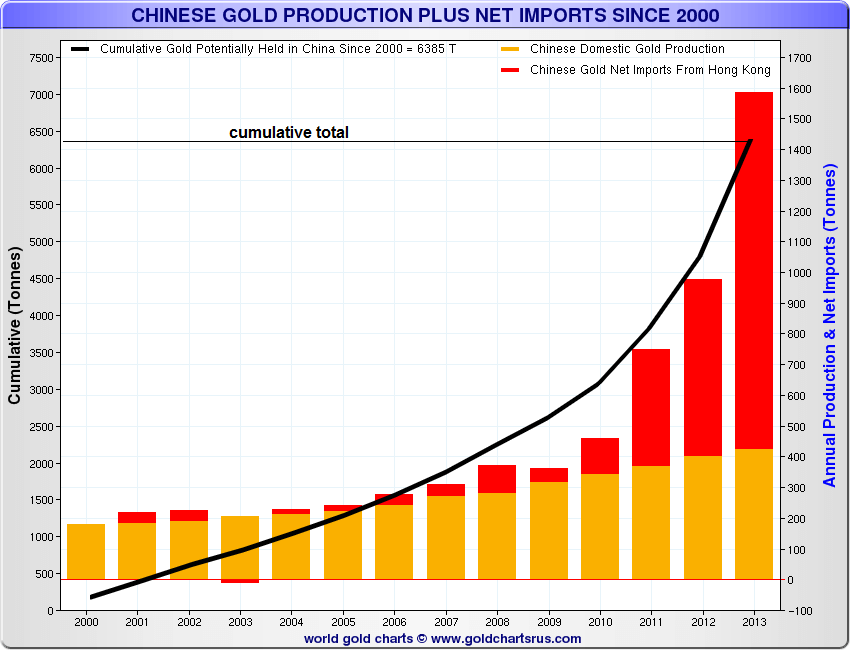 Gold demand in China continues to rise
