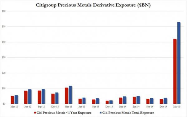 Citigroup Precious Metals Derivative Exposure
