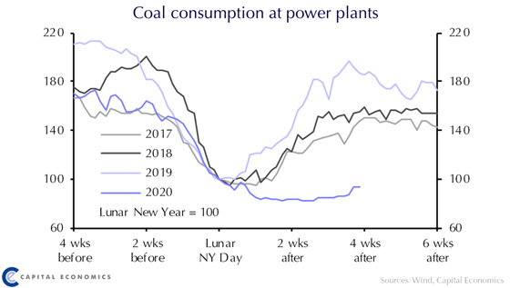 Coal Consumption at Power Plants