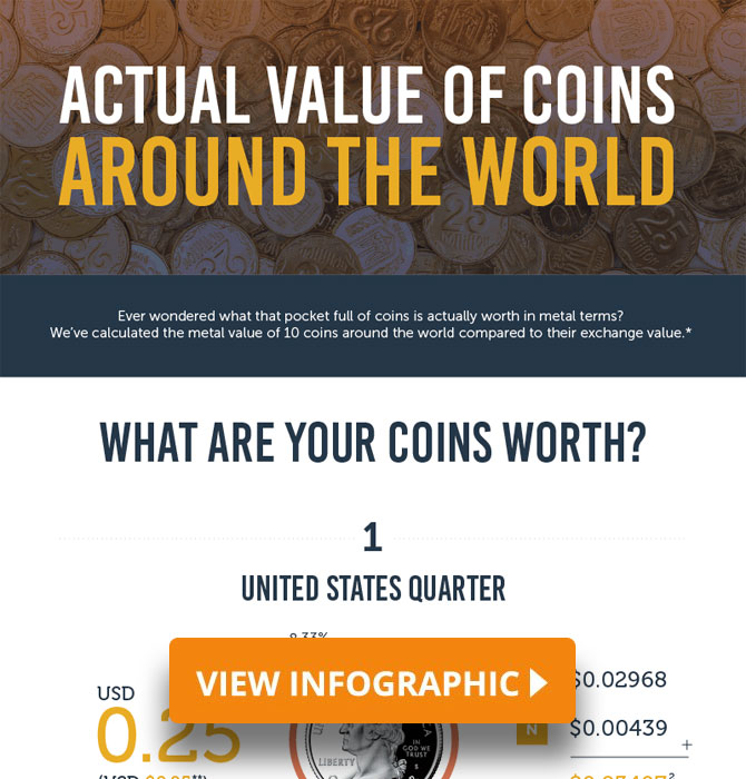 Coin Values Infographic