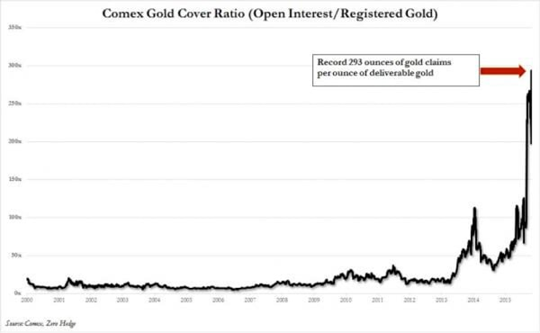 Paper to physical gold ratio