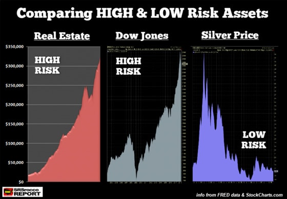 Comparing high & low risk assets