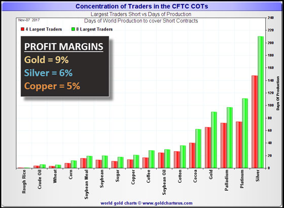 Concentration of Traders in CFTC COTs | Profit Margins