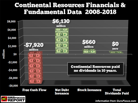 Contenental Resources Financials and Fundamental Data 2008-2018