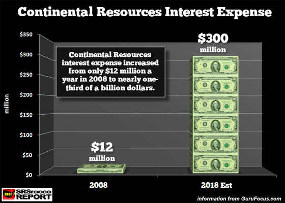Continental Resources Interest Expense