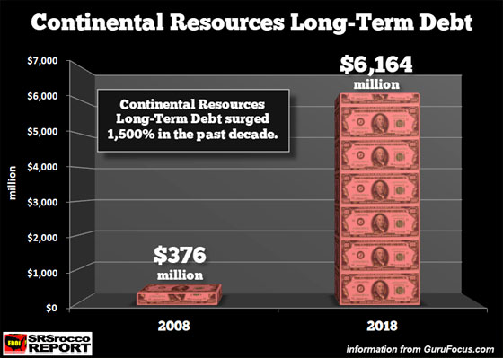 Continental Resources Long-Term Debt
