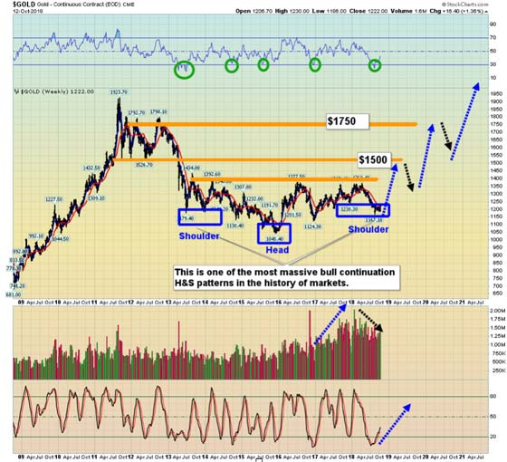 Continuous Gold Contract - Bull Continuation HS Pattern