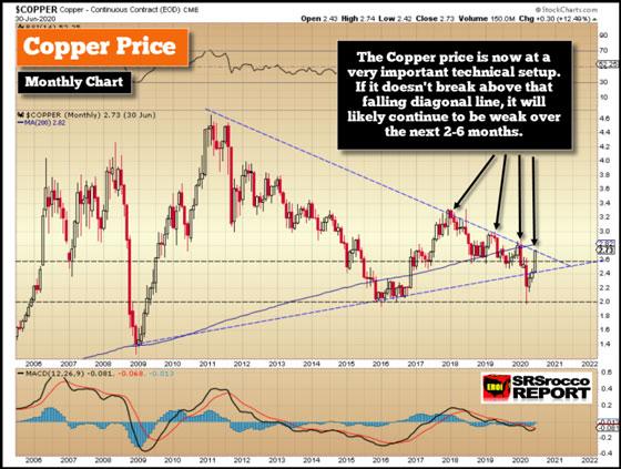 Copper Price Chart (June 30, 2020)