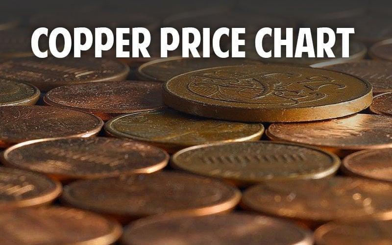 Check Live Historical Copper Spot Prices