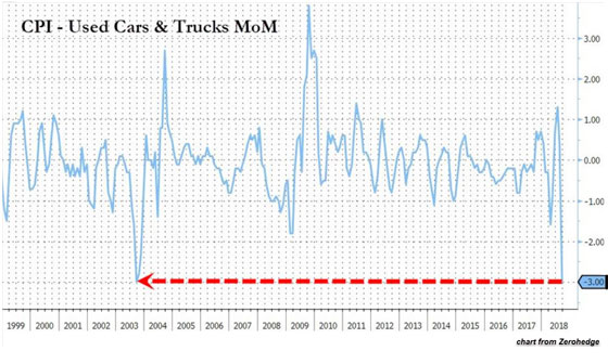 CPI - used cars & trucks mom