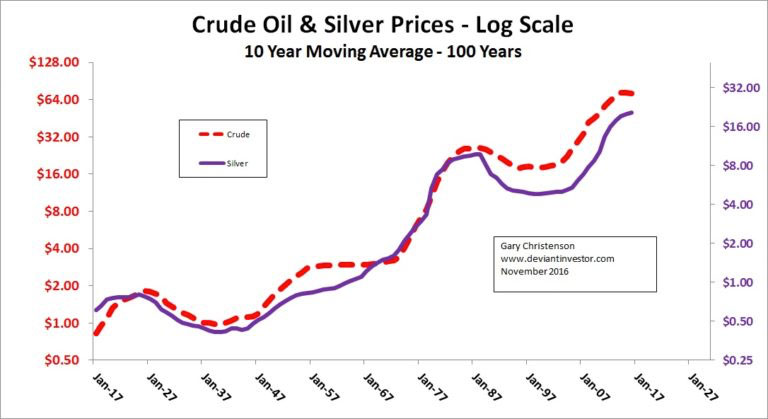 Crude Oil and Silver Prices - Log Scale - 10 Year Moving Average - 100 Years